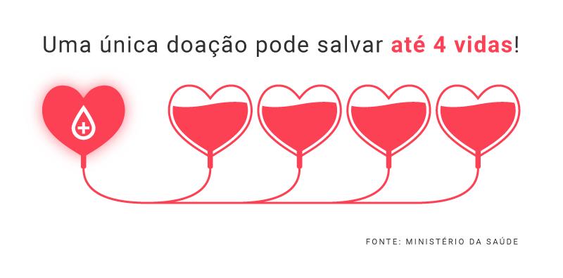 uma doação de sangue pode salvar até quatro vidas
